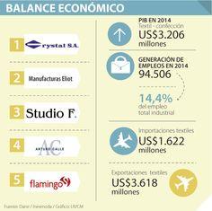 Las ventas de los tejidos decrecieron 2,6% en 2014 Textiles, Tejidos, Cloths, Fabrics