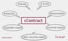 cContract