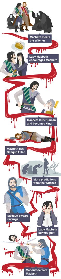 A timeline of the major events in the plot of Macbeth | Classroom ...