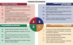 Criterios para evaluar al docente