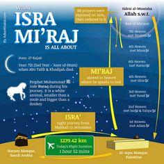 Isra' Mi'raj adalah peristiwa dua perjalanan yang dilakukan oleh Nabi Muhammad SAW dalam satu malam. Dalam perjalanan ini, Nabi Muhammad SAW mendapatkan perintah dari Allah SWT agar menunaikan sholat lima waktu dalam sehari semalam.