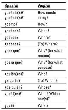 Spanish Words For Beginners, Common Spanish Words, Teach Me Spanish, Spanish Lessons For Kids, Learning Spanish For Kids, Spanish Phrases, Spanish Language Learning, English Vocabulary Words, English Phrases
