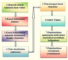 Şekil-1: Kansei Mühendisliği uygulama aşamaları. Kansei Mühendisliği nedir?  http://www.endustrimuhendisligim.com/kansei-muhendisligi