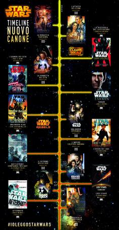 Star Wars Canon cronologia