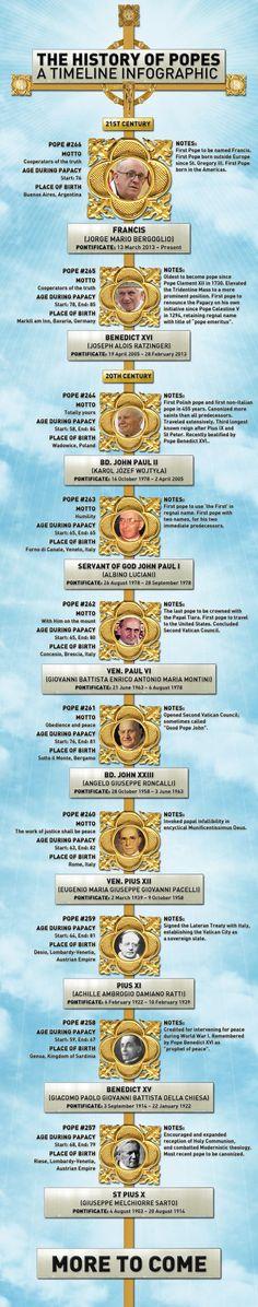 History of Popes by echkbet - Rosary prayer - Religion Religion Catolica, Catholic Religion, Catholic Saints, Catholic Kids, Catholic Prayers, Roman Catholic, Catholic Catechism, Papa Francisco Frases, Juan Pablo Ii