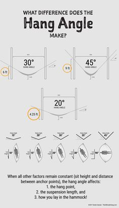 I often field questions about the Hammock Hang Calculator about the hang angle. I made this quick illustration to show how the hang angle changes the shape of the hammock and thus affects the hang point and lay.