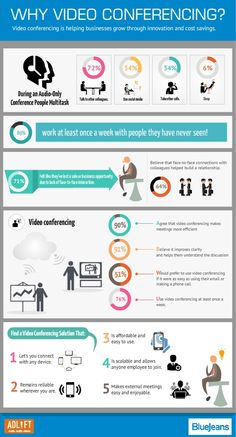 Infographic: Why Video Conferencing?