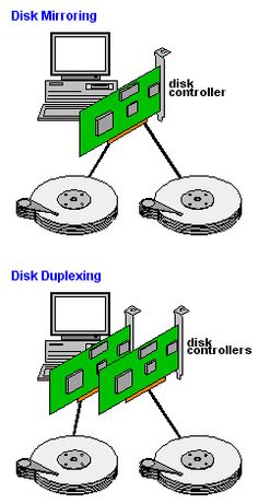 disk duplexing - writes the same data on two different disks and controllers for fault protection
