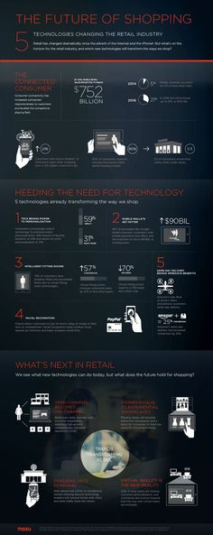 The future of e-Commerce shopping