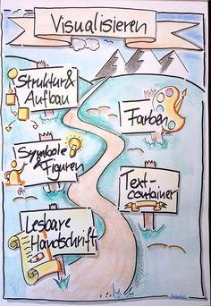 #Flipchart, #Visualisieren - Bernd Schüssele - #Bernd #Flipchart #Schüssele #Visualisieren Design Mind Map, Bullet Journal Cover Ideas, Note Doodles, Plakat Design, Sketch Notes, Graphic Organizers, Blogger Themes, Me On A Map, Ikon