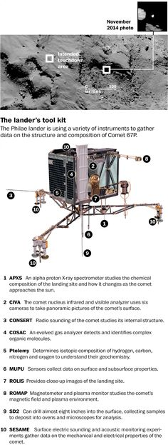 Philae's shady spot - The Washington Post