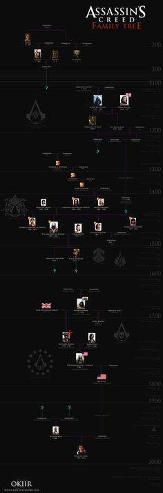 Assassin's Creed: Desmond Miles' Family Tree by okiir
