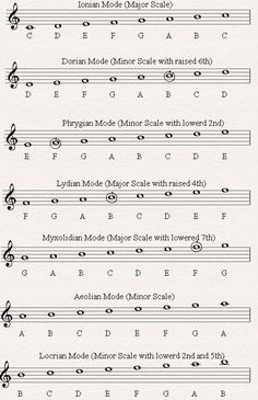 Music Modes - Music Theory Lesson 19 A Though they don't all sound pretty, they're all unique