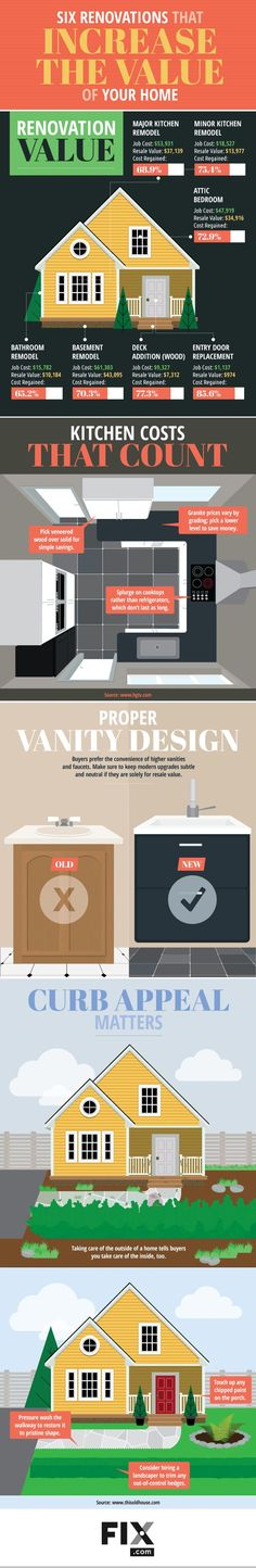 Six Renovations that Actually Increase the Value of Your Home #Infographic…