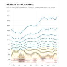 34 Economic Inequities Ideas Inequality Economics Wealth Disparity