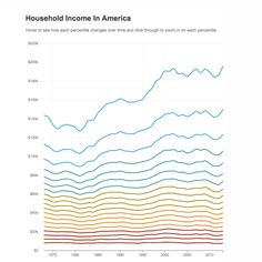 Households at the top saw the biggest gains. Those at the bottom stagnated. But what about the people in between? 40 years of income inequality in America, in graphs. #econed