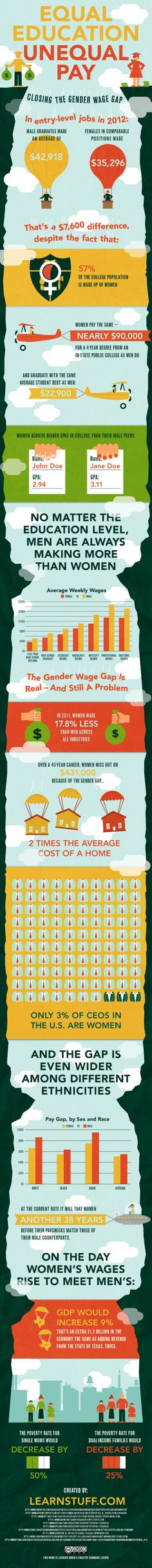 The Gender Wage Gap in USA