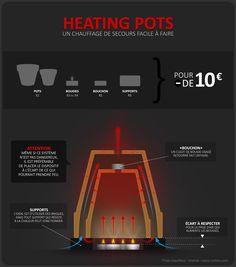 Un chauffage pas cher et super facile à faire.   valoo-online
