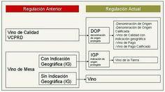 Denominaciones de Origen (DOP e IGP), ayer y hoy.