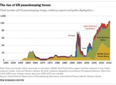The number of United Nations peacekeeping forces around the world has peaked in recent months, after falling off in the late 1990s. Today, more than 100,000 uniformed peacekeepers are deployed under 16 different missions – with the highest numbers in the Democratic Republic of the Congo, Sudan and South Sudan.