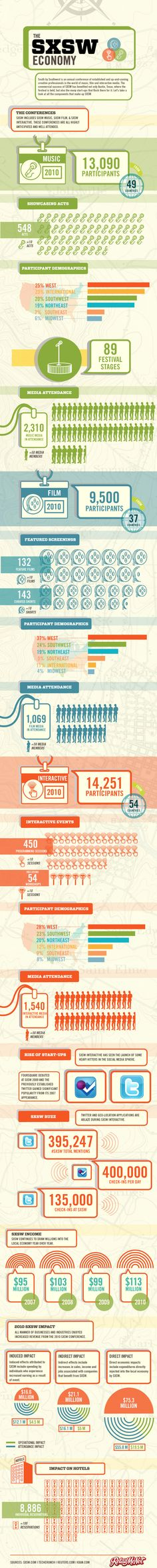 The SXSW #Infographic... a little dated, but still interesting.