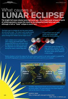 What makes the moon turn dark and red?  How Lunar Eclipses Work (Infographic)