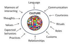 What Is Culture? What Is Culture, Diversity Activities, Activities For Adults, Multicultural Activities, Competitive Intelligence, Emotional Intelligence, Cultural Identity, Cultural Diversity