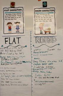 Flat versus round characters chart