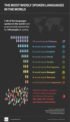 Infographic on the most widely spoken languages in the world. Which language has more native speakers than any other? Which language is spoken in almost 60 countries? Which language is spoken by of the world (and ranks only third)? Language Study, Learn A New Language, English Language, How To Speak Chinese, How To Speak Spanish, Ap Spanish, World Languages, Foreign Languages, Spanish Lessons