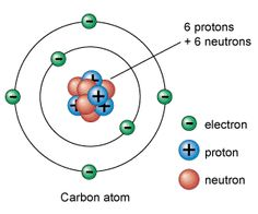 The atom contains electrons, protons, neutrons. Electrons are negative, protons are positive, and neutrons are neutral. Science Activities, Science Projects, Carbon Atom Model, History Of Atomic Theory, Atom Model Project, Teaching Chemistry, Science Chemistry, Chemistry Lessons, Education