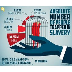 India has the highest number of people in the world trapped in modern slavery with 18.35 million victims of forced labour. Activities ranging from prostitution to begging fall under this category, according to a new report. #slavery #infographic #labour #prostitution (Photo: @rgrahul06)