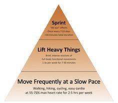 Primal Blueprint Fitness Pyramid