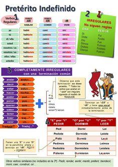 tense, regular verbs: Spanish grammar Spanish grammar and vocabulary: Preterit tense.Spanish grammar and vocabulary: Preterit tense. Spanish Grammar, Spanish Vocabulary, Grammar And Vocabulary, Spanish Language Learning, Spanish Teacher, Spanish Classroom, Grammar Tenses, Spanish Help, Learn To Speak Spanish