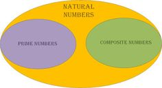 JMATHSLEARNING: Natural numbers and its type