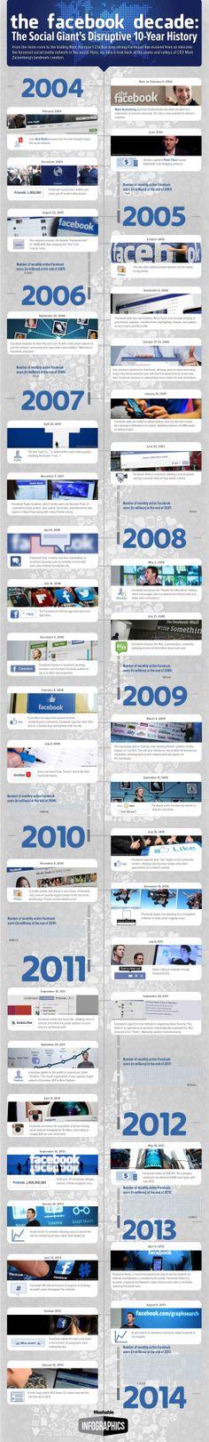 Happy 10th Birthday, Facebook!