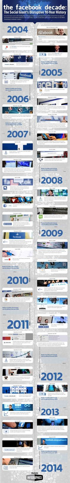 The #Facebook decade