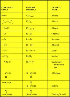 common functional groups used in organic chemistry functional group organic chemistry