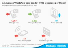 The following chart, created by Statista, breaks down the averages WhatsApp user's monthly behavior