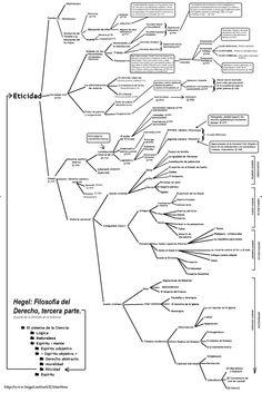 CUADRO: Hegel - Arbol tematico de la Filosofia del Derecho