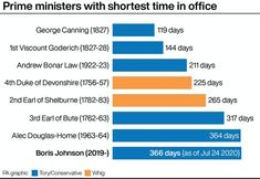 Boris Johnson's first year as PM: How the polls have changed - AOL