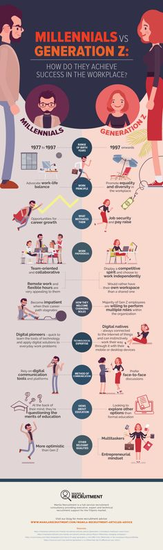 Business and management infographic & data visualisation [Infographic] Millennials vs. Generation Z in The Workplace Infographic Description Millennials vs. Generation Z: How Do They Achieve Success in The Workplace? Understand the differences here Career Development, Professional Development, Personal Development, Pseudo Science, La Formation, Changing Jobs, Achieve Success, Employee Engagement, Communication Skills