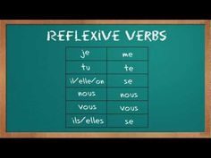 This video shows what reflexive verbs are and how to use them. It is helpful for learning the basics of reflexive verb use. French Teacher, French Class, French Lessons, Teaching French, French Verbs, Teacher Freebies, Learn French, French Language, Activities