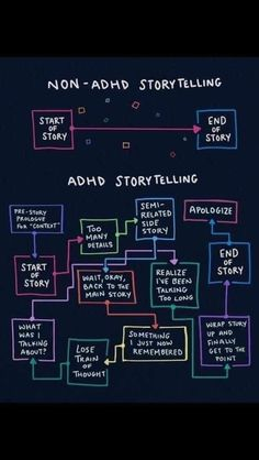 I don't even have ADHD but I can relate Writing Tips, Writing Prompts, Story Prompts, Start Writing, Journal Prompts, Adhd Funny, Adhd Humor, Adhd Quotes, Anxiety Quotes