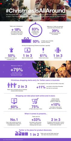 This infographic by Social Media Today has stats on the topic Twitter Releases New Christmas Shopping Data for Australian Users.  Click on pin to get our help.