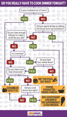 Do You Really Have to Cook Dinner Tonight? | More LOLs & Funny Stuff for Moms | NickMom
