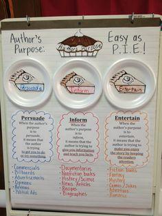 Author's Purpose - P.I.E
