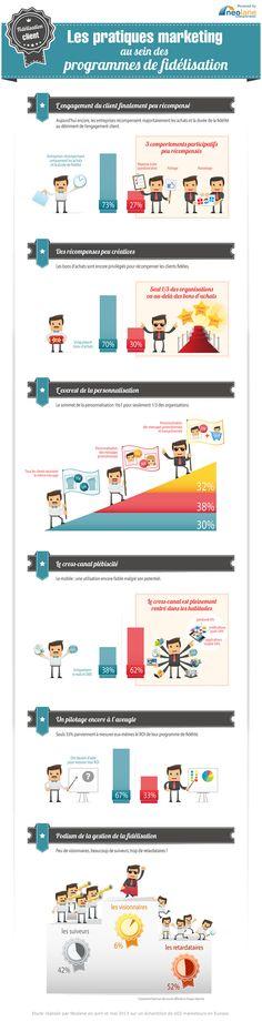 Les Pratiques Marketing au sein des Programmes de Fidélisation | Neolane [Infographic]