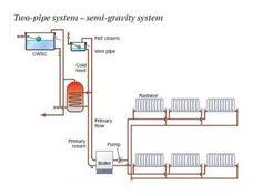 Slide 3 of 47 of Central heating level 3