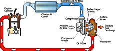 Turbocharger Design - HowStuffWorks