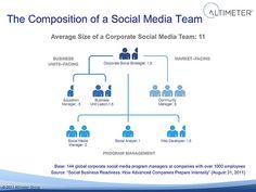 A survey by Altimeter discovered that the average number of people on a full-time social media team at a large (<1000 employees) company  is 11 professionals, working together in an organization chart that looks a bit like this